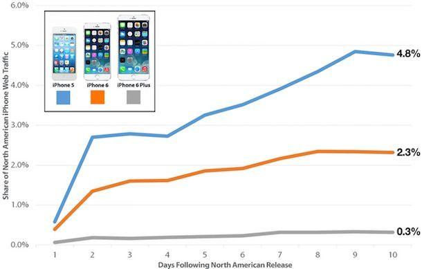 веб-трафик, генерируемый iPhone 6