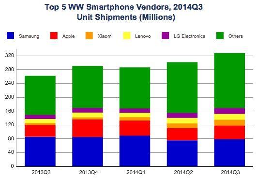 мировые лидеры по производству смартфонов