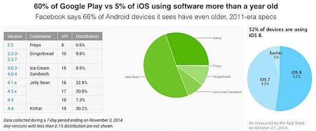 Сравнение распространения Android и iOS
