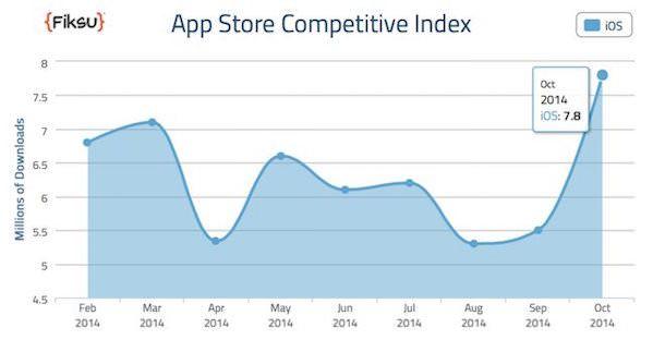 количество загрузок в App Store