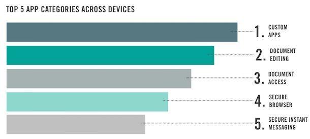 Самые популярные приложения в бизнес-среде