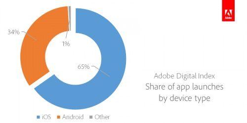 Число загрузок приложений на iOS и Android