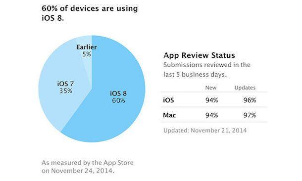 Доя iOS 8 - уже 60%