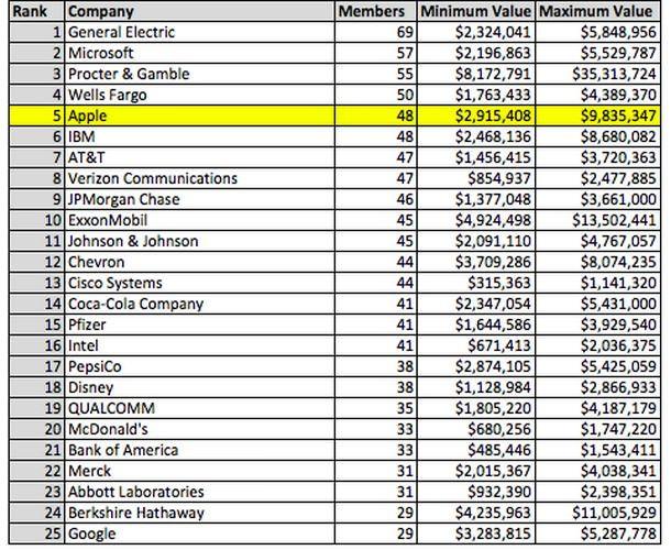 Американский конгрессмены являются владельцами акций Apple