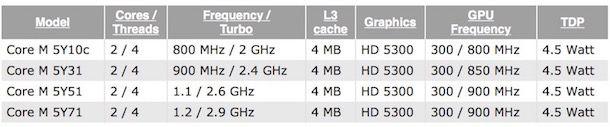 процессоры core m для MacBook air