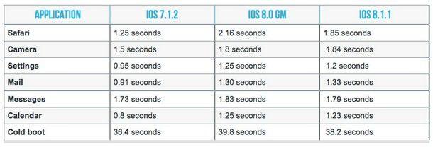 iOS 7.1.2, 8.0 и 8.1.1