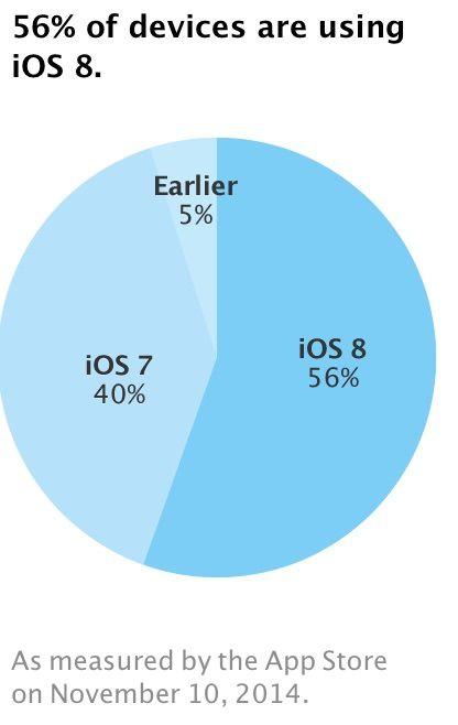 iOS 8.1 - статистика Apple
