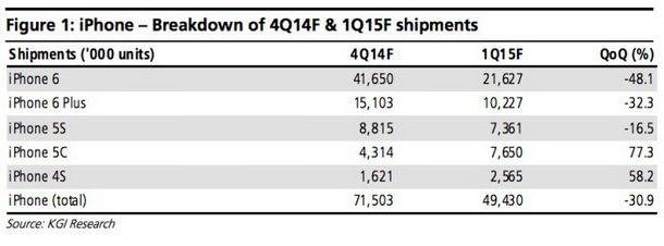 Прогноз продаж iPhone