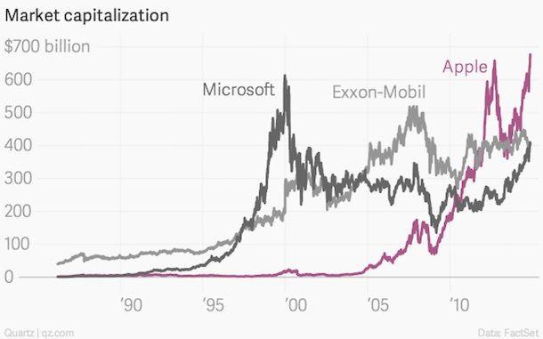 Рыночная капитализация Apple, Microsoft и Exxon Mobil