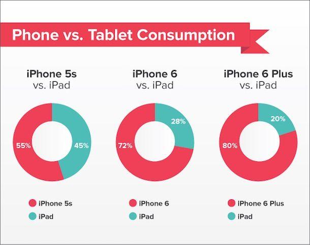 Читают теперь не с iPad , а с iPhone 6