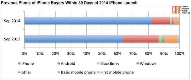 Кто покупает iPhone 6?
