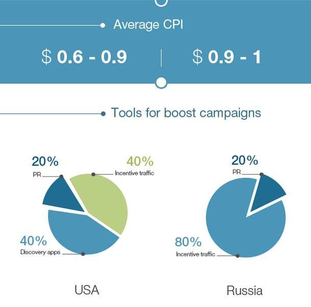 Инфографика сравнения российского и американского App Store