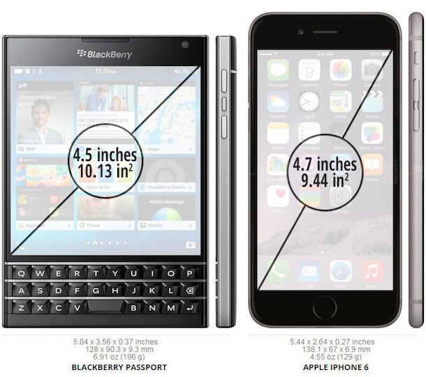 BlackBerry Passport  vs. iPhone 6