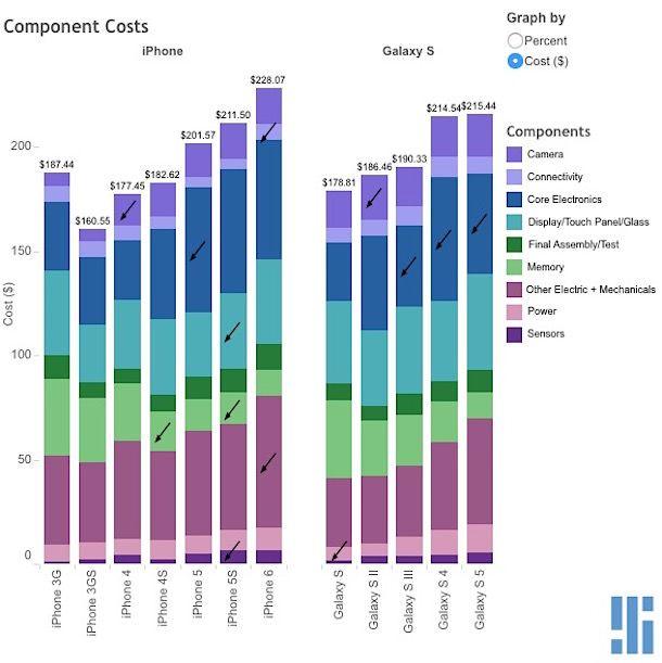 Себестоимость iPhone в сравнении с Samsung Galaxy