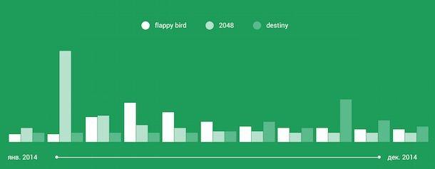 flappy bird - самая популярная игра 2014 года