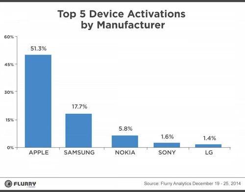 количество активаций устройств разных производителей