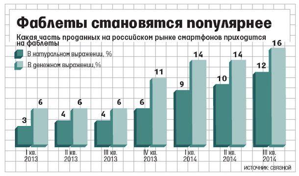 Фаблеты популярны в России