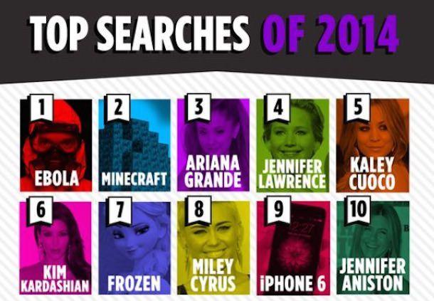 Топ 10 поисковых фраз в Yahoo