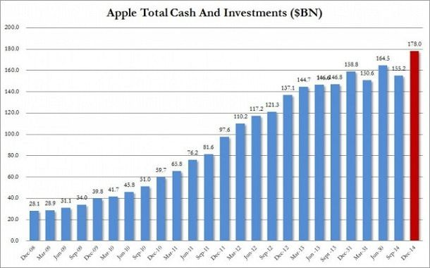 Объем наличности Apple