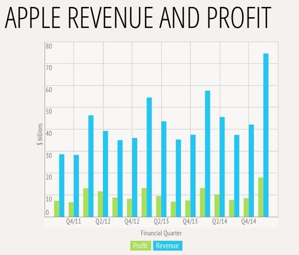 выручка и прибыль apple