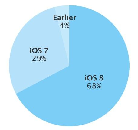 Статистика Apple