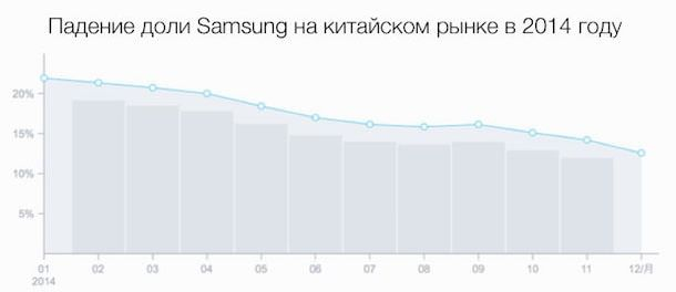 доля смартфонов Samsung в Китае