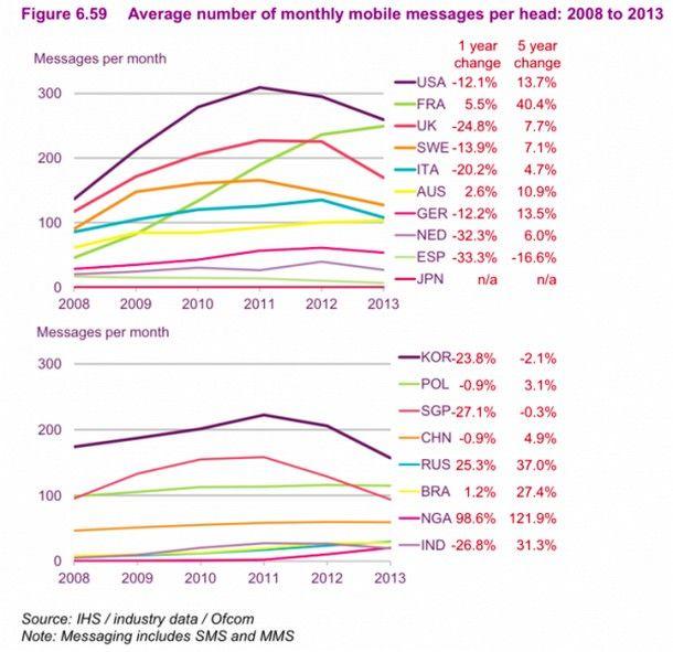 Число сообщений, отправленных через SMS за период 2008-2013 гг.