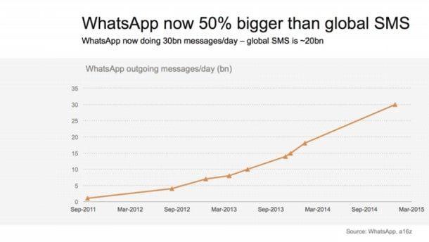 Чмсло отправленных за сутки сообщений через WhatsApp