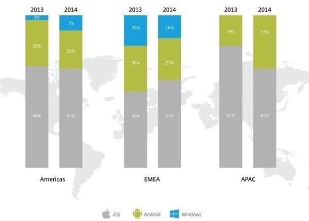 потребление мобильного трафика