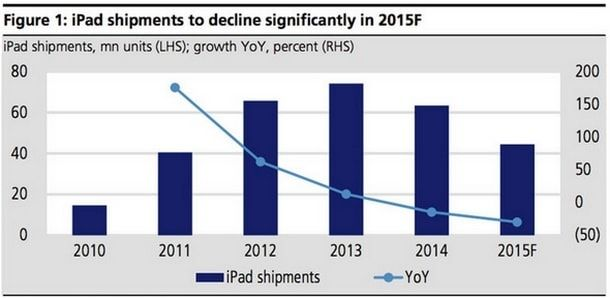 Статистика продаж планшетов Apple