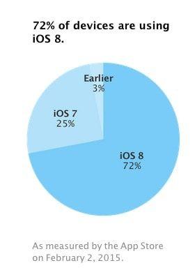 Процент переходов на iOS в феврале
