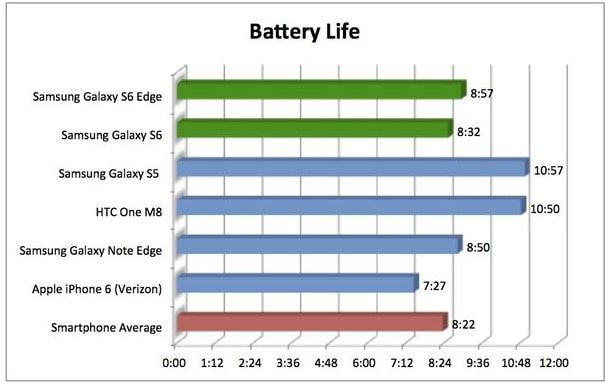 Galaxy S6, Galaxy S6 Edge, батарея