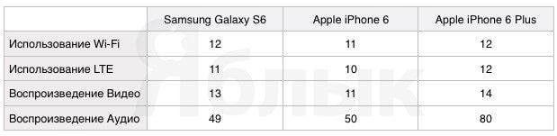 Сравнение времени работы аккумулятора Samsung Galaxy S6, iPhone 6 и iPhone 6 Plus