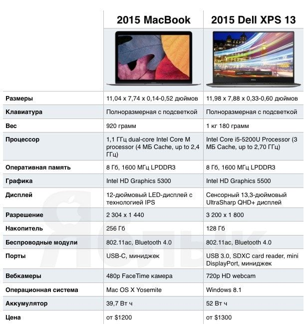 MacBook (2015) против Dell XPS 13 (2015)