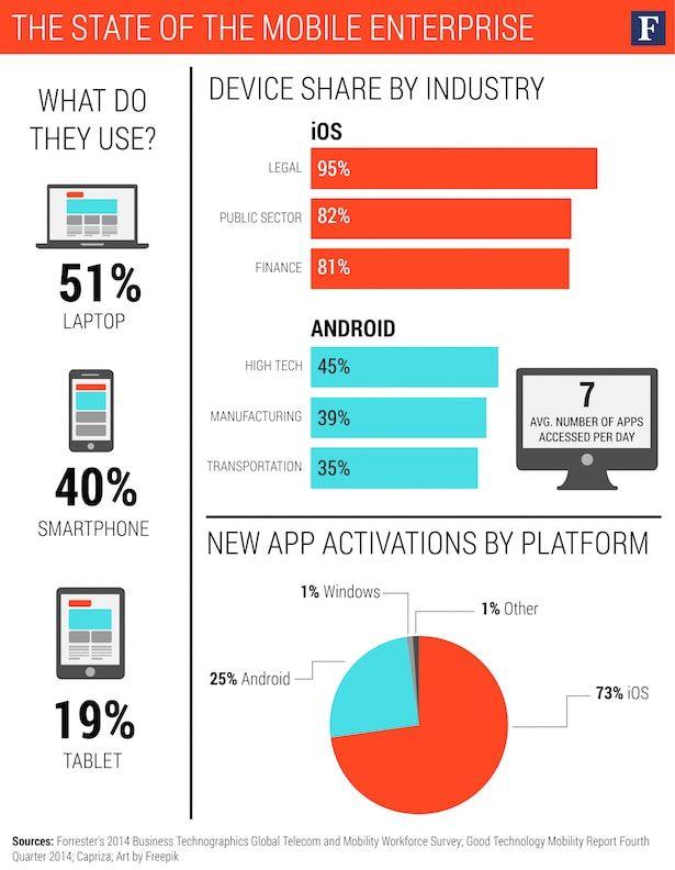 мобильные устройства в бизнесе