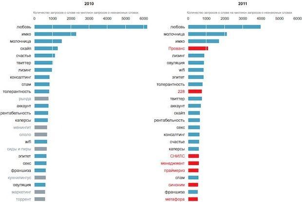 Слова, которые чаще всего искали пользователи Яндекса с 2010 по 2015 гг