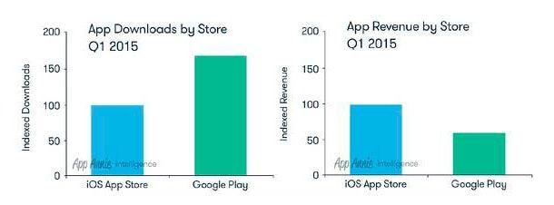 App Store, Google Play, статистика
