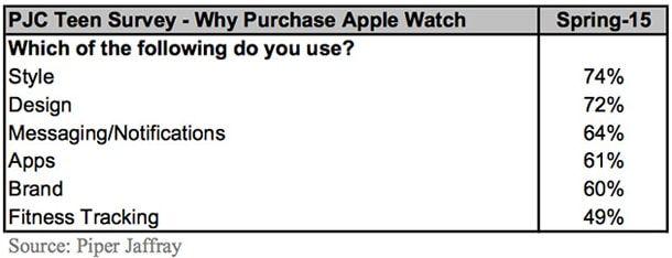 Apple Watch, тинейджеры