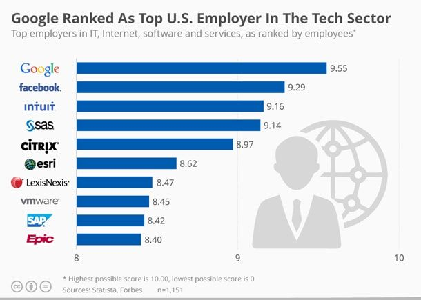 Best Employers