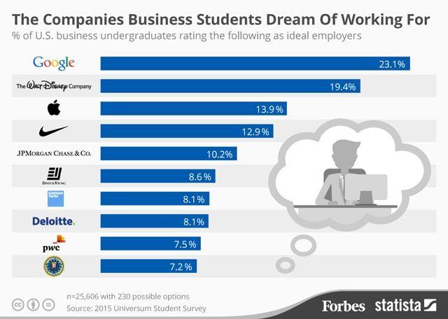 рейтинг лучших работодателей