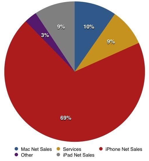 выручка Apple по категориям