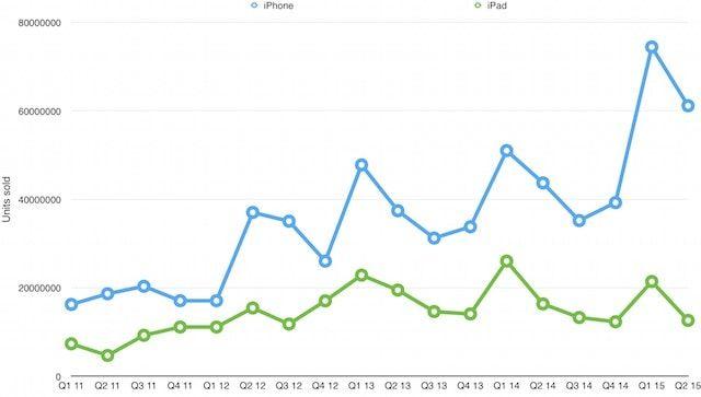 Квартальные продажи iPhone и iPad