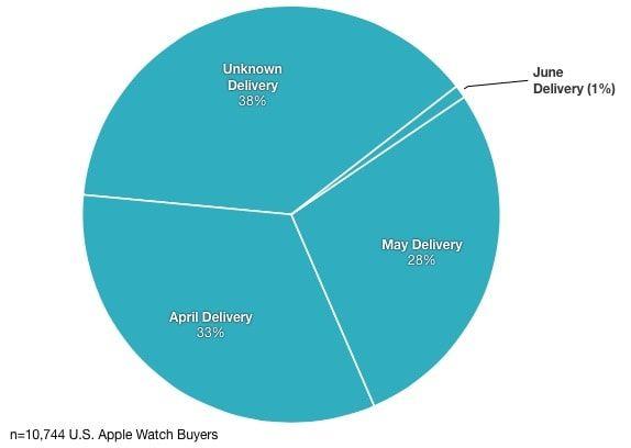 дата поставки Apple Watch