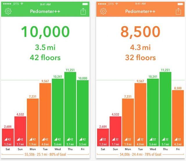 Pedometer++ - шагомер для iPhone был скачан более миллиона раз