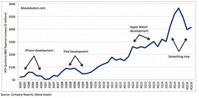 R&D, Apple, затраты