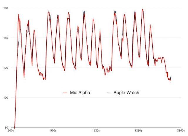 точность пульсометра в Apple Watch