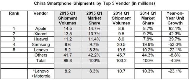 продажи iPhone 6 в Китае