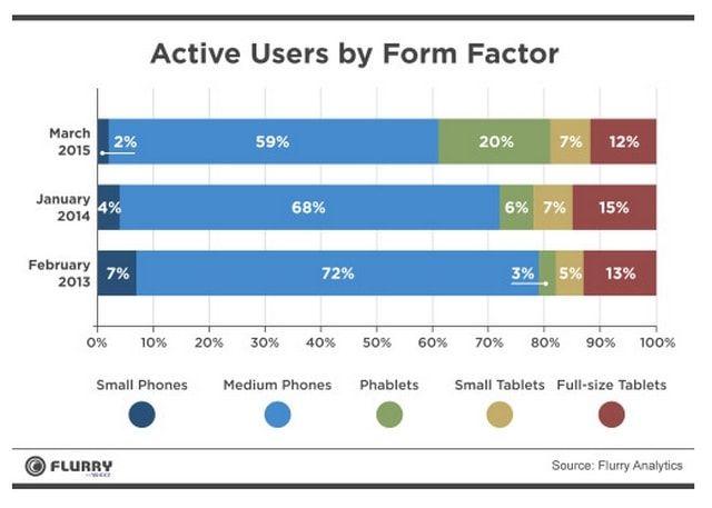 Статистика данных полученных с мобильных устройств