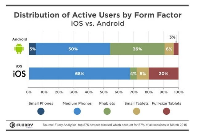 Доля используемых мобильных устройств под управлением iOS и Android