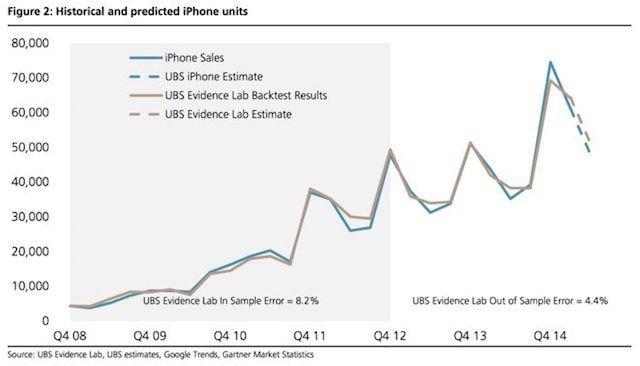 квартальные продажи iphone